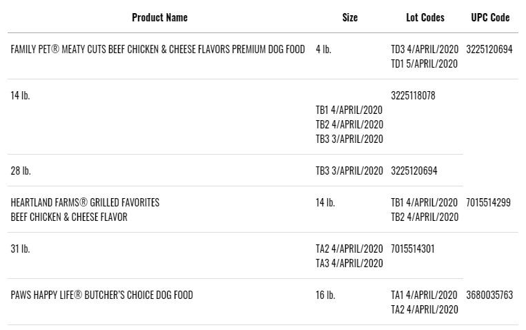 Recalled Dog Food Products from Sunshine Mills, Inc.